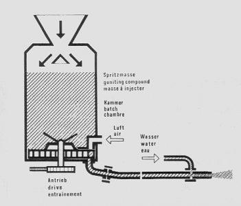 Druckkammerprinzip